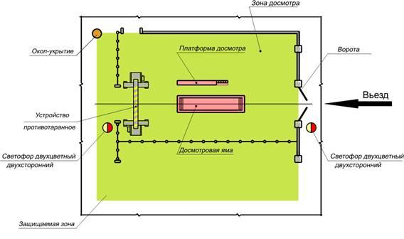 Схема досмотрового коридора